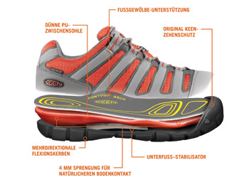 Technologie des Schuhs Madison Low CNX von Keen